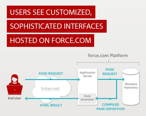 Visualforce Helps Users Create Custom Interfaces on the Force.com Platform