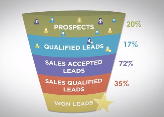 Marketo Lead Funnel