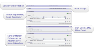 Marketo Marketing Automation Sample