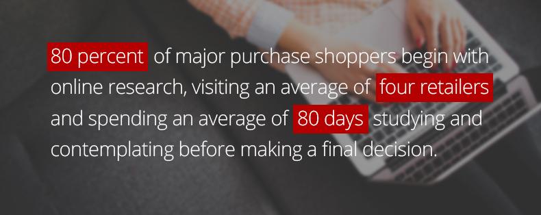 Purchasing Survey Stats