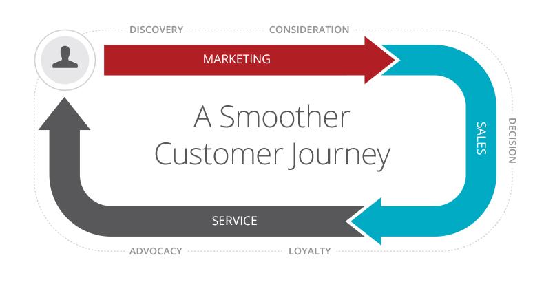 Customer Journey Loop