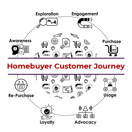 homebuyer customer journey stages